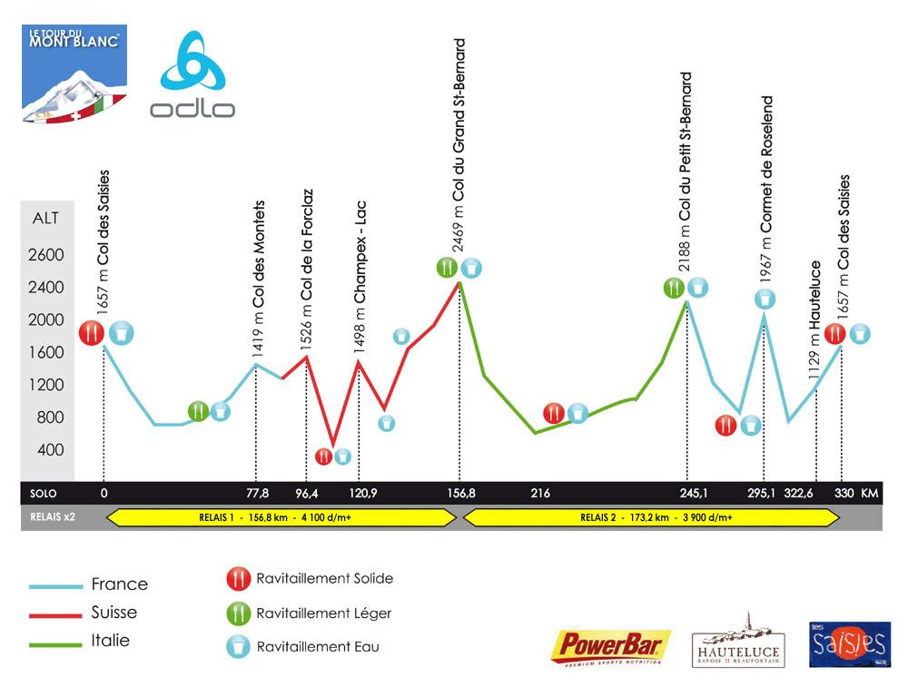 Profil Tour du Mont Blanc