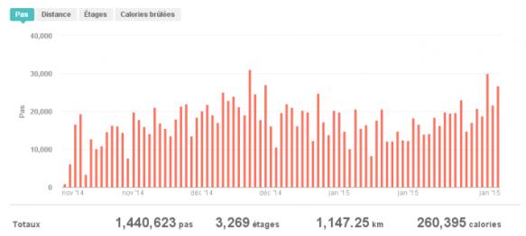 Nombre de pas quotidiens du 11/11/2014 au 31/01/2015