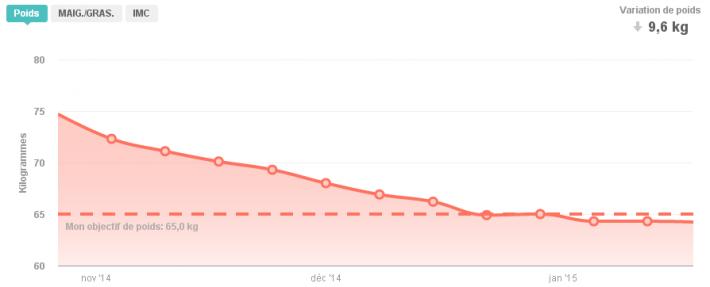 Evolution du poids du 10/11/2014 au 31/01/2015