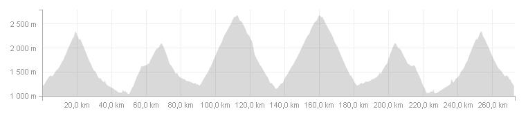 Briançon - Saint Sauveur sur Tinée et retour | Double ascension des cols de l'Izoard, de Vars et de la Bonette
