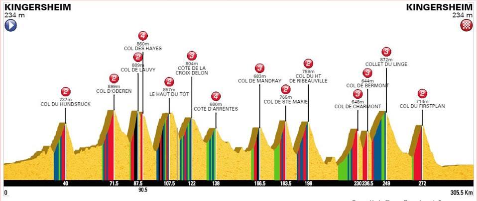 Profil du BRM 300 km